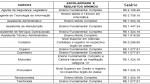 Concurso Público DETRAN – Edital para Nível Médio – Técnico e Superior. Salário Até R$ 7.228,15!