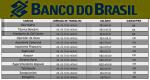 Banco do Brasil abre Concurso para 2019 – Fundamental, Médio e Superior com Salários até 16.236.42.