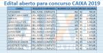 Confira o Edital do Concurso CEF 2019 – Cargos, Remunerações e Inscrições.